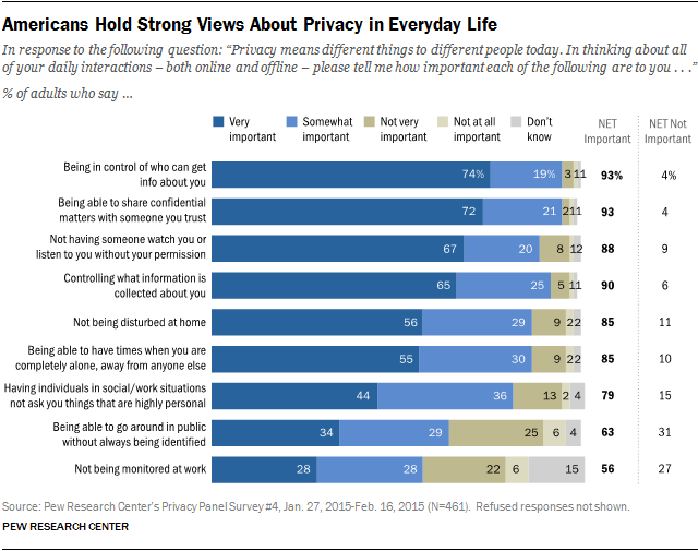 Americans Value Privacy But Don't Trust Tech Companies To Provide It