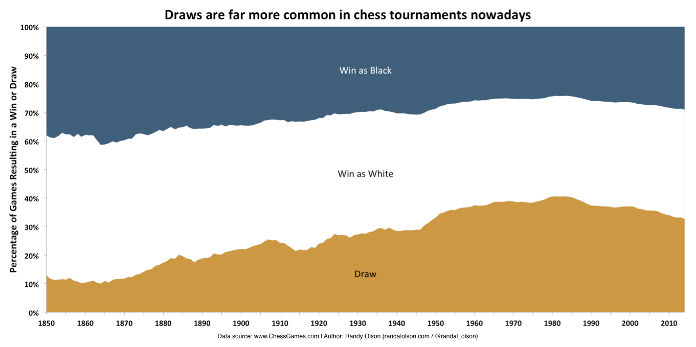 How Chess Has Changed Over The Last 150 Years