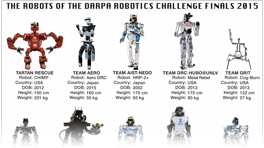 A Handy Guide to Every Robot Competing In This Weekend's DARPA Challenge