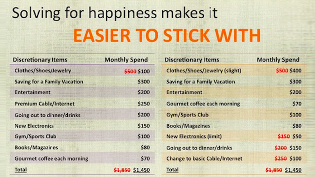 Prioritise Items in Your Budget by Happiness Level