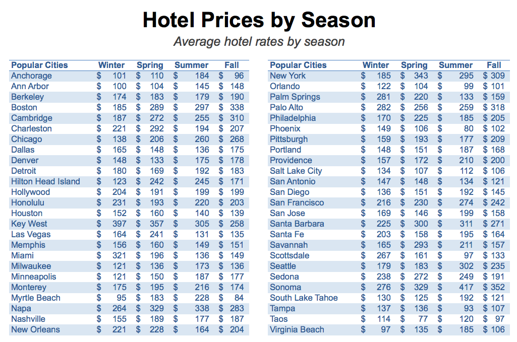 How Hotel Prices Vary by Season Across the United States