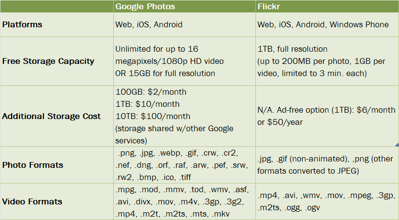 Lifehacker Faceoff: Google Photos vs. Flickr