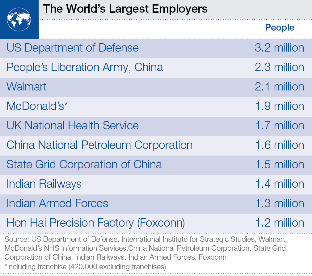 Foxconn is the 10th Largest Employer in the World