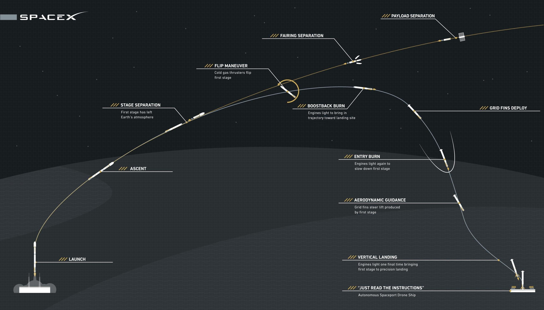 SpaceX Explains Why It Keeps Crash-Landing Rockets