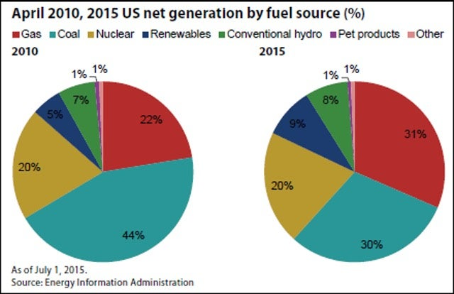 Coal No Longer US's Most Popular Electricity Source For First Time Ever