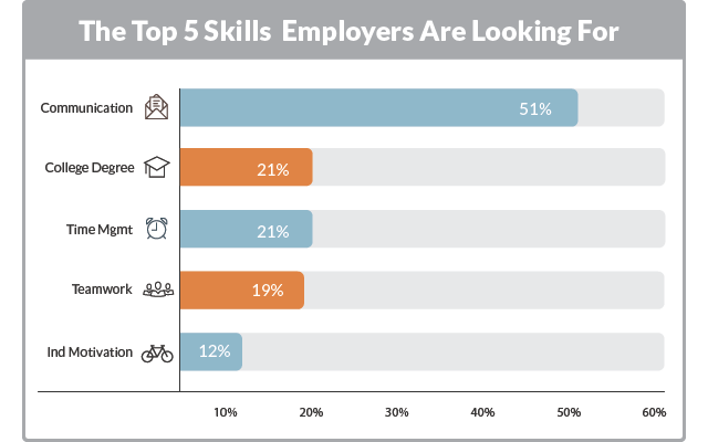 The Top 5 Job Skills Employers Are Looking For