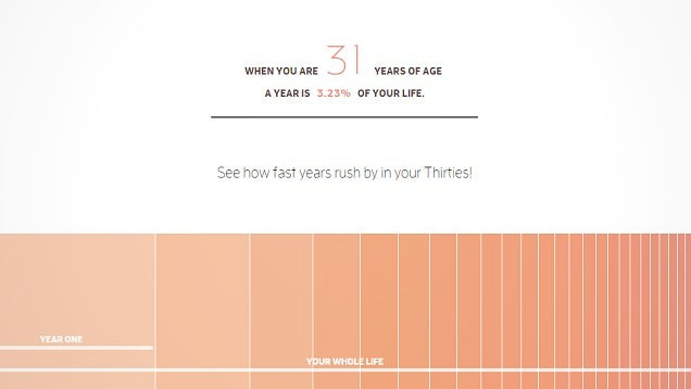 This Interactive Timeline Explains Why Time Flies By as You Get Older