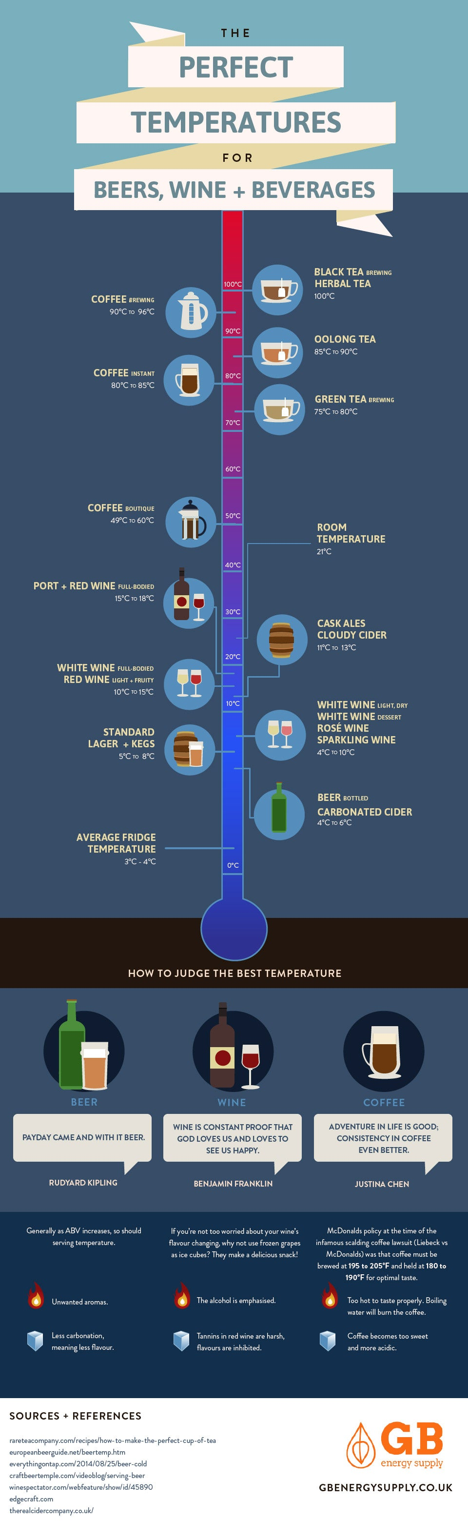The Ideal Temperature for Beer, Coffee, and Other Beverages