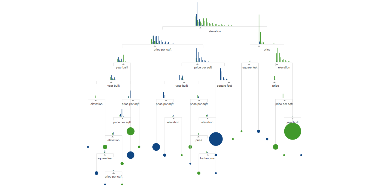 A Beautiful Visual Explainer Will Help You Understand Machine Learning