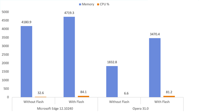 This Is How Much of Your System's Resources Flash Can Use Up
