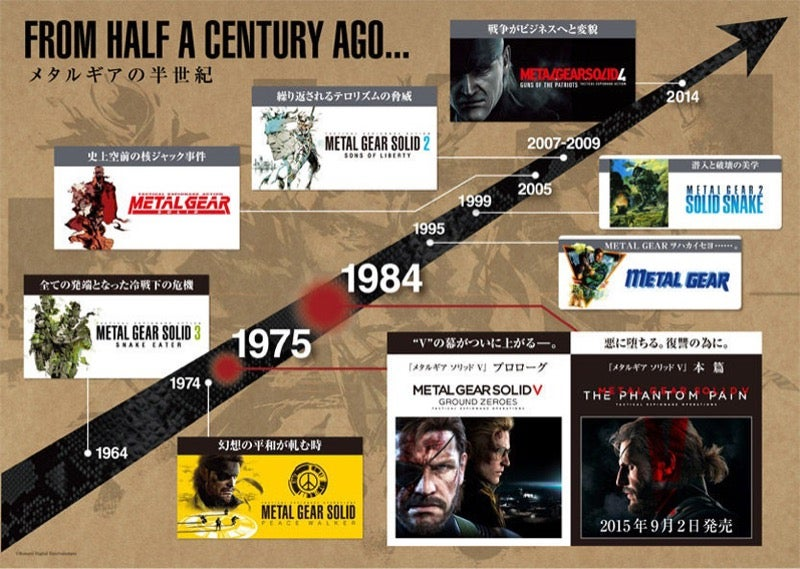 The Official Metal Gear Timeline