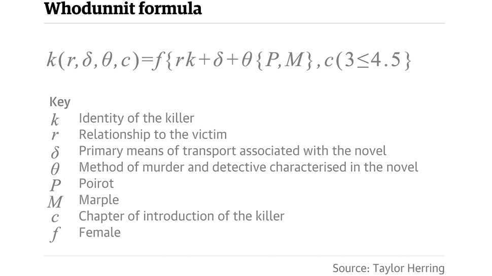 An Algorithm Can Quickly Find the Killer in an Agatha Christie Mystery