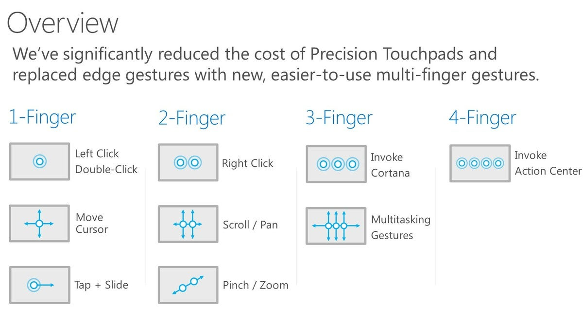 Learn the New Precision Touchpad Gestures for Windows 10