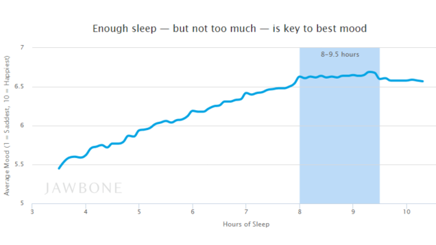 The Amount of Sleep You Should Get at Night to Be Happiest the Next Day