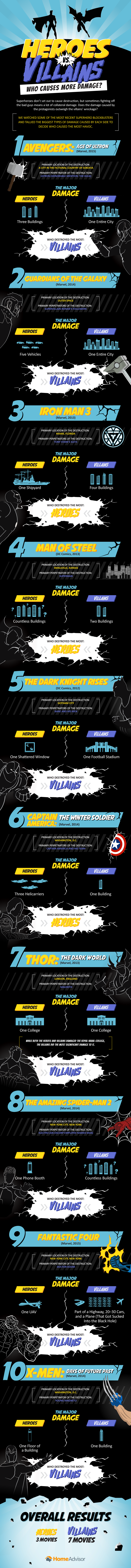 Who causes more destruction in superhero movies, heroes or villains?