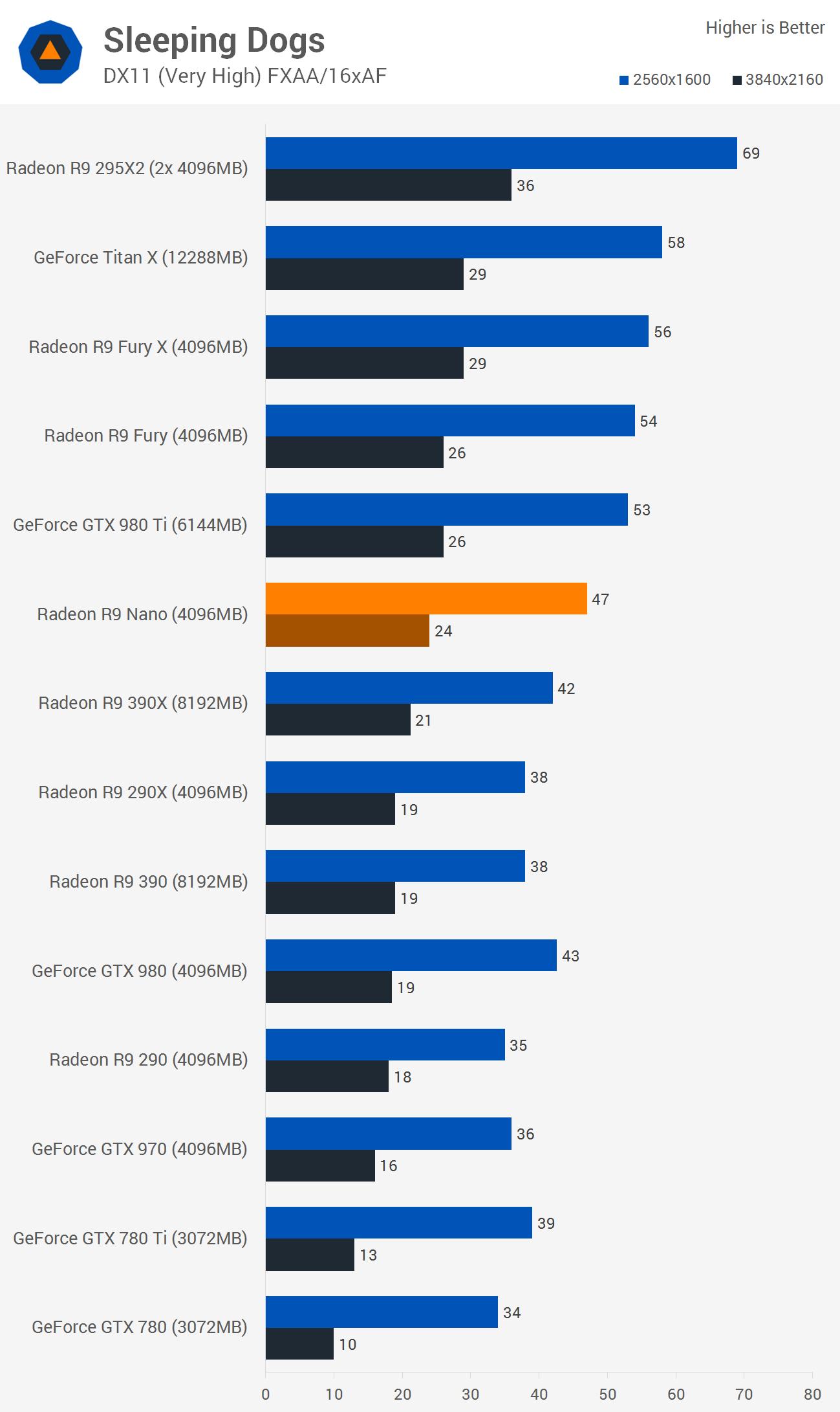 Radeon R9 Nano Review: Mini 4K Gaming