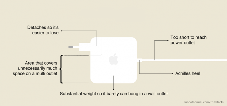 Your Mac Charger, Explained