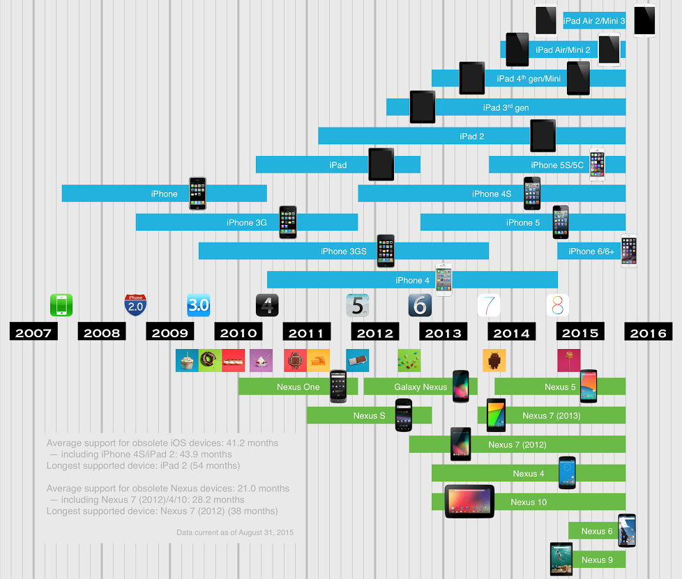 This Chart Shows How Long iOS And Nexus Devices Get Updates