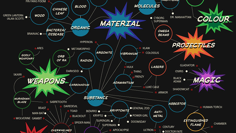Weaknesses Of Superheroes and Villains, Illustrated