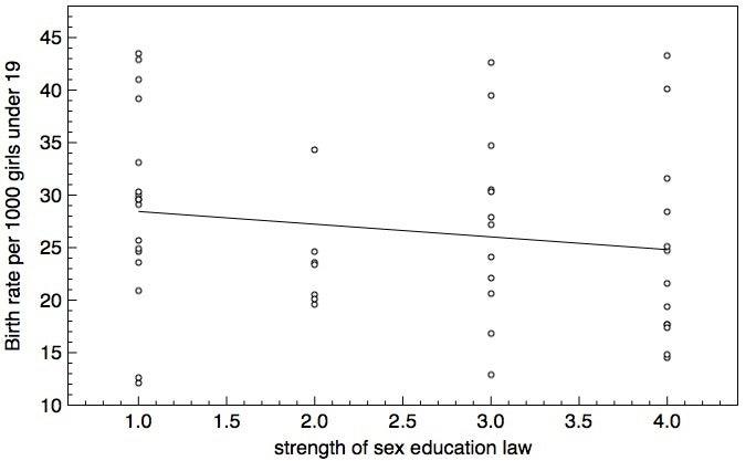 Your Sex Education Data Sucks