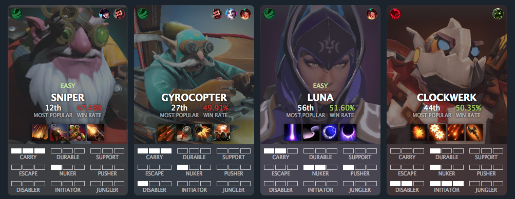 A Great Tool For Making The Leap To Dota 2