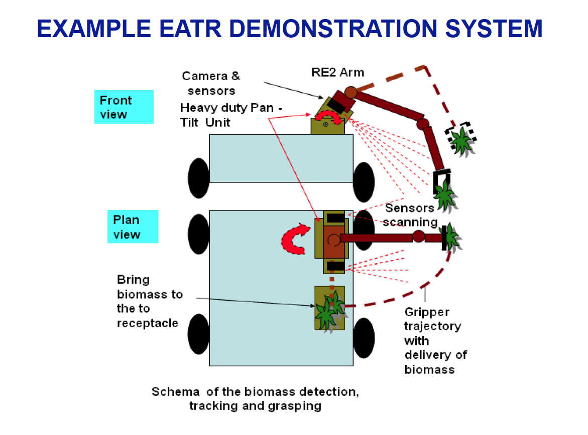 Remember EATR, the Military Robot That Was Supposed to Eat Humans?