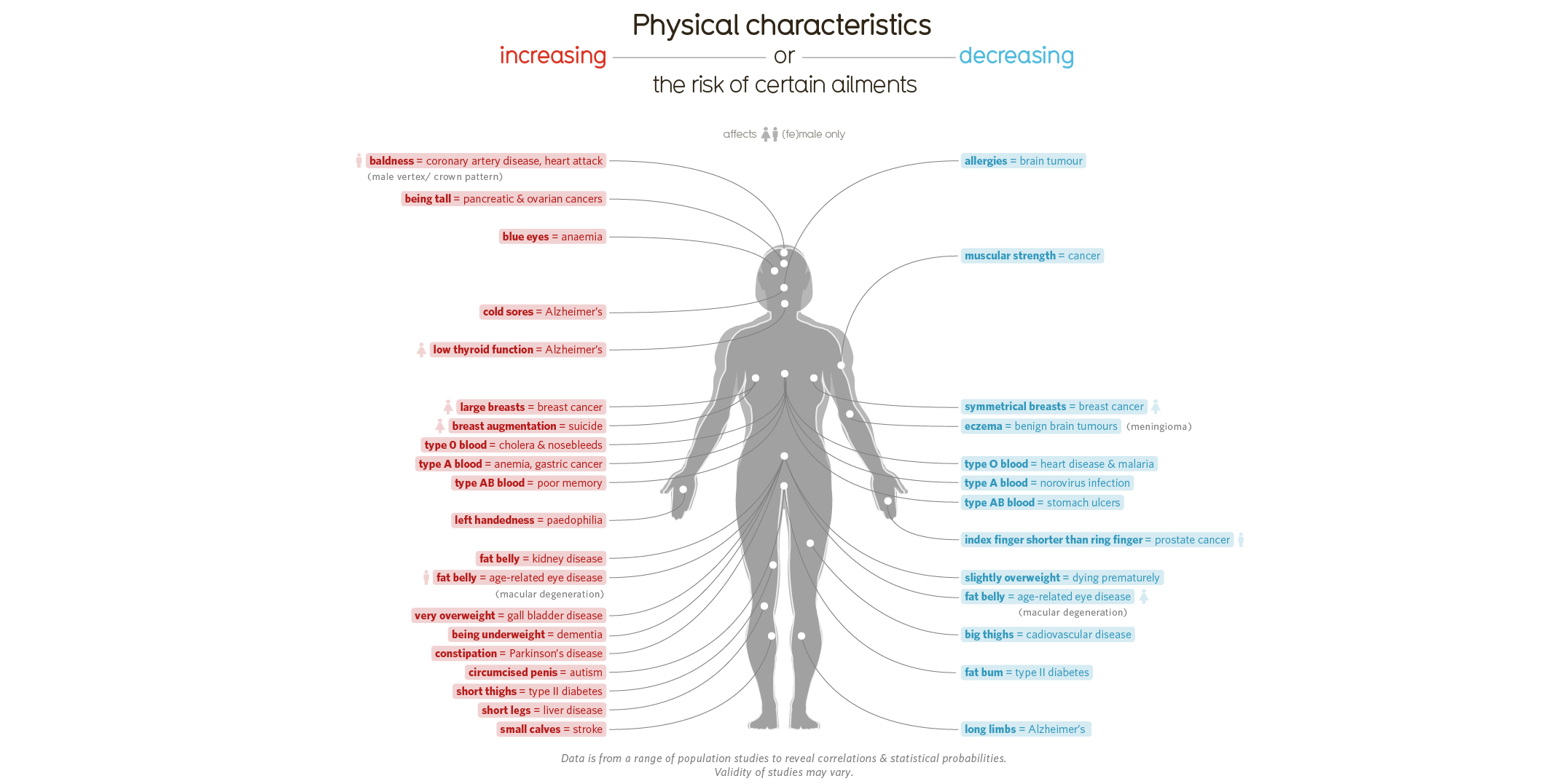 The Strange Correlations Between Your Body Parts and Medical Conditions