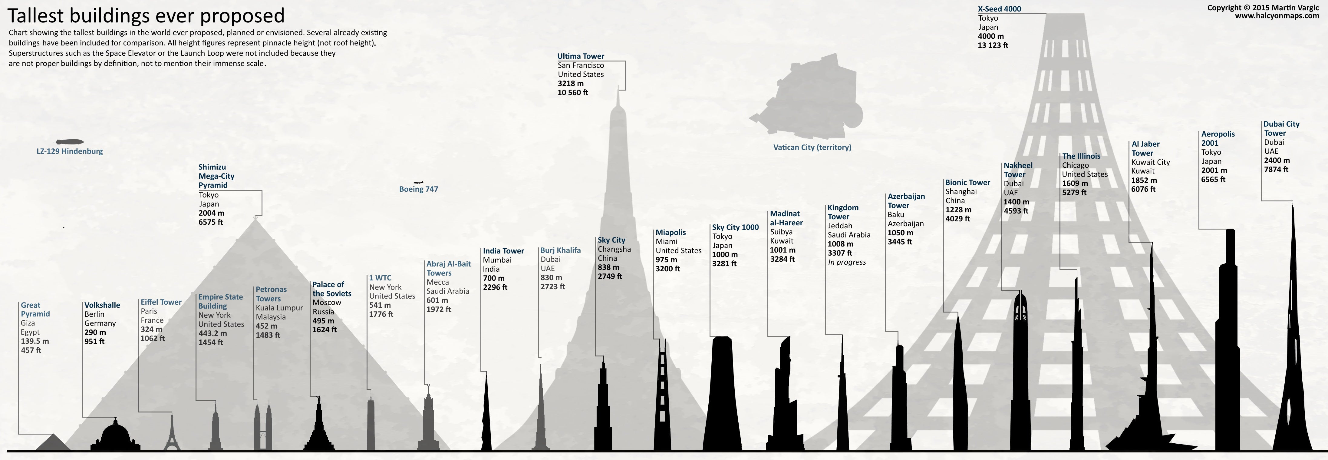 Neat chart shows the tallest planned buildings in history