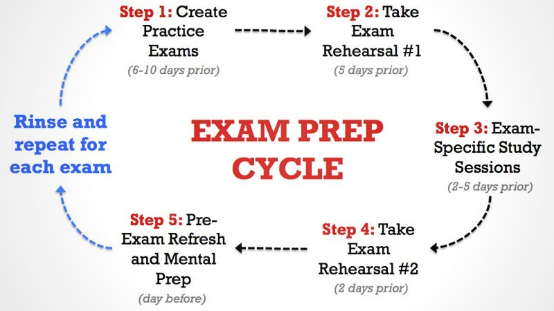 Ace Your Midterms and Finals With This 10-Day Exam Prep Cycle