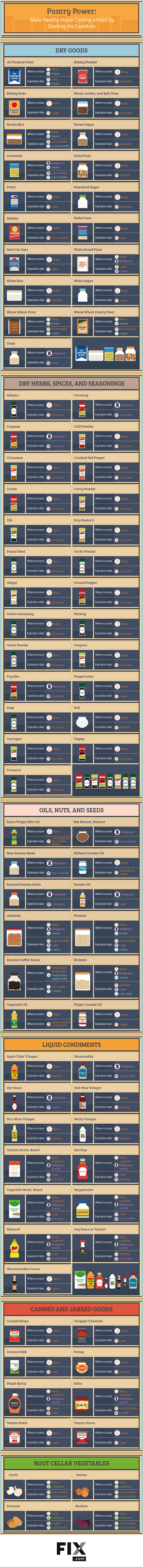This Graphic Shows How to Keep Your Pantry Well Stocked (and When to Toss Things Out)