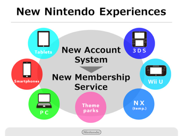 Nintendo Introduces a New Account System