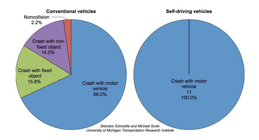 Study: Humans Driving Cars Are More Likely to Hurt Other Humans Than Self-Driving Cars