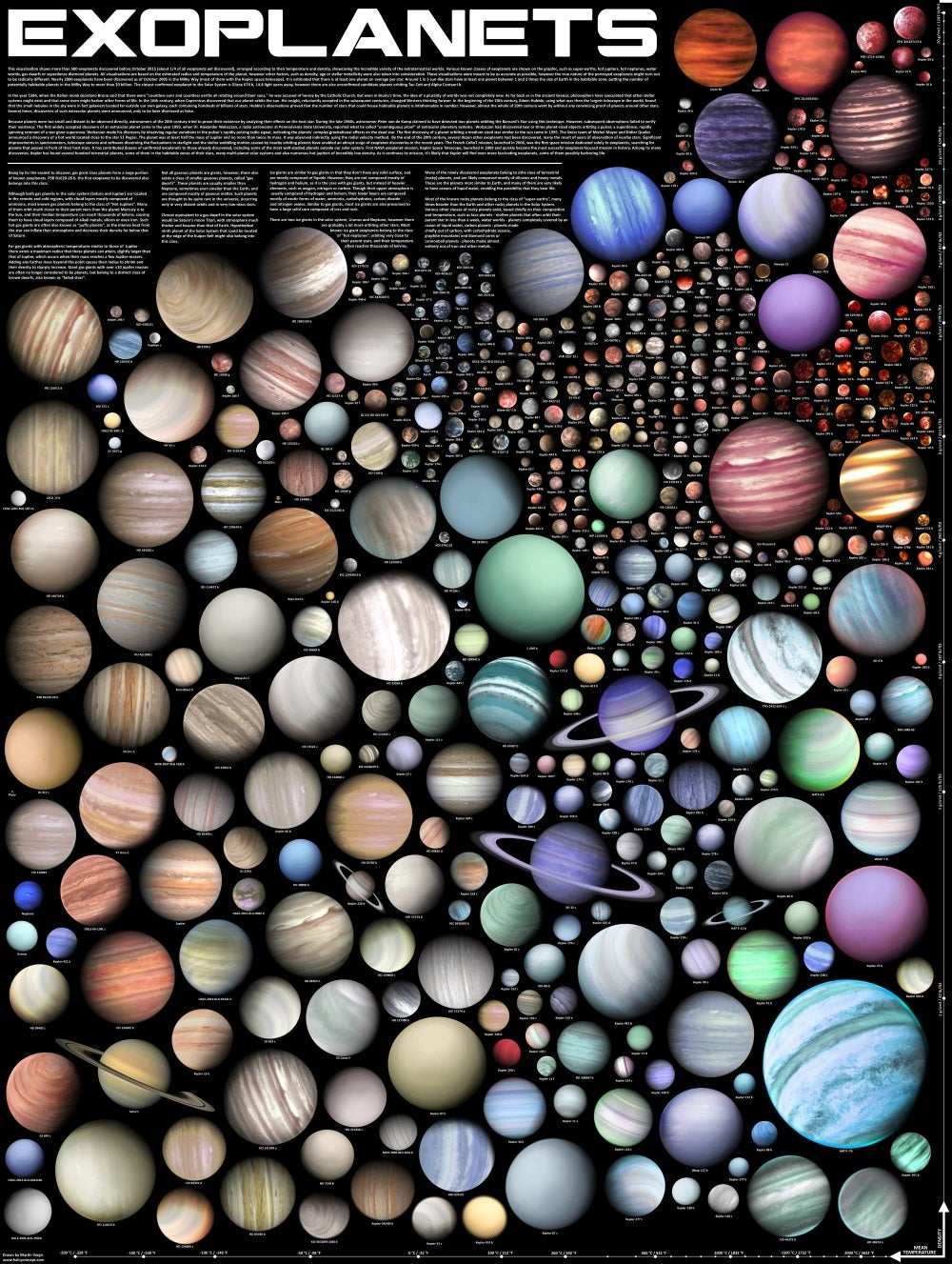 This Visualisation Shows the Astonishing Diversity of Alien Worlds