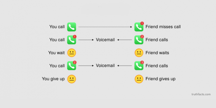 A Simple Guide to Urgent Missed Calls
