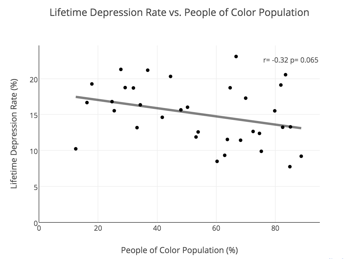 Black People in New York Suffer from Depression More Than Any Other Group in the City