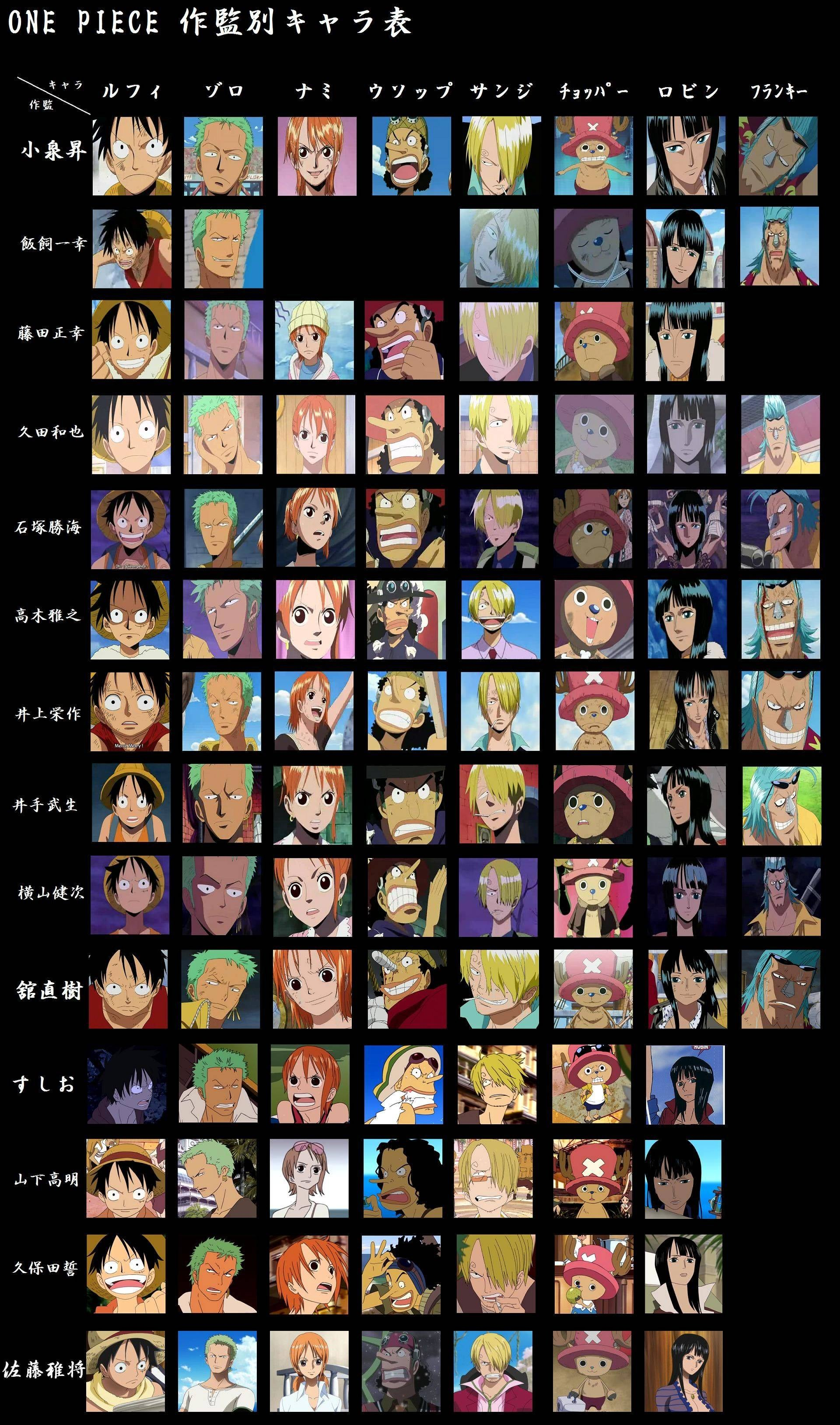 The Subtle Ways Anime Changes