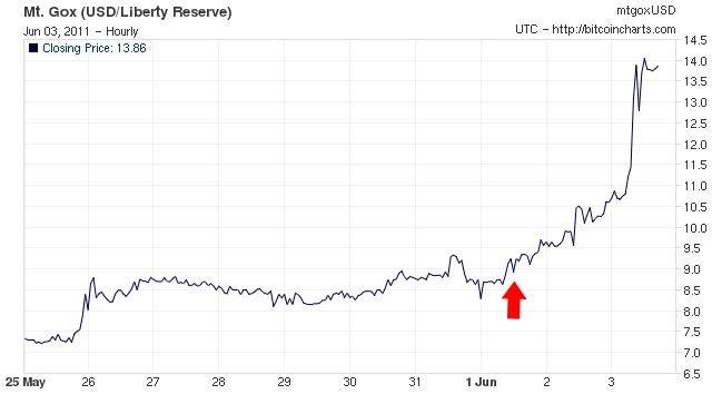 Bitcoin Liquidity Trap