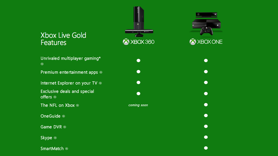 Why the Hell Are the Xbox One's Best New Features Behind a Paywall?