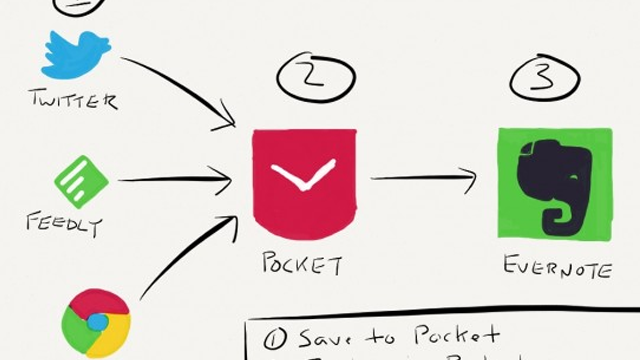 Combine Pocket With Evernote For A Clutter-Free, Paperless System