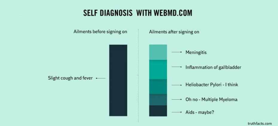 Why You Should Never Diagnose Yourself Using WebMD