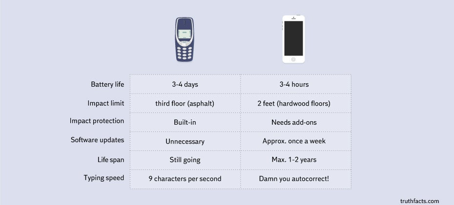 Mobile phones, Then and Now