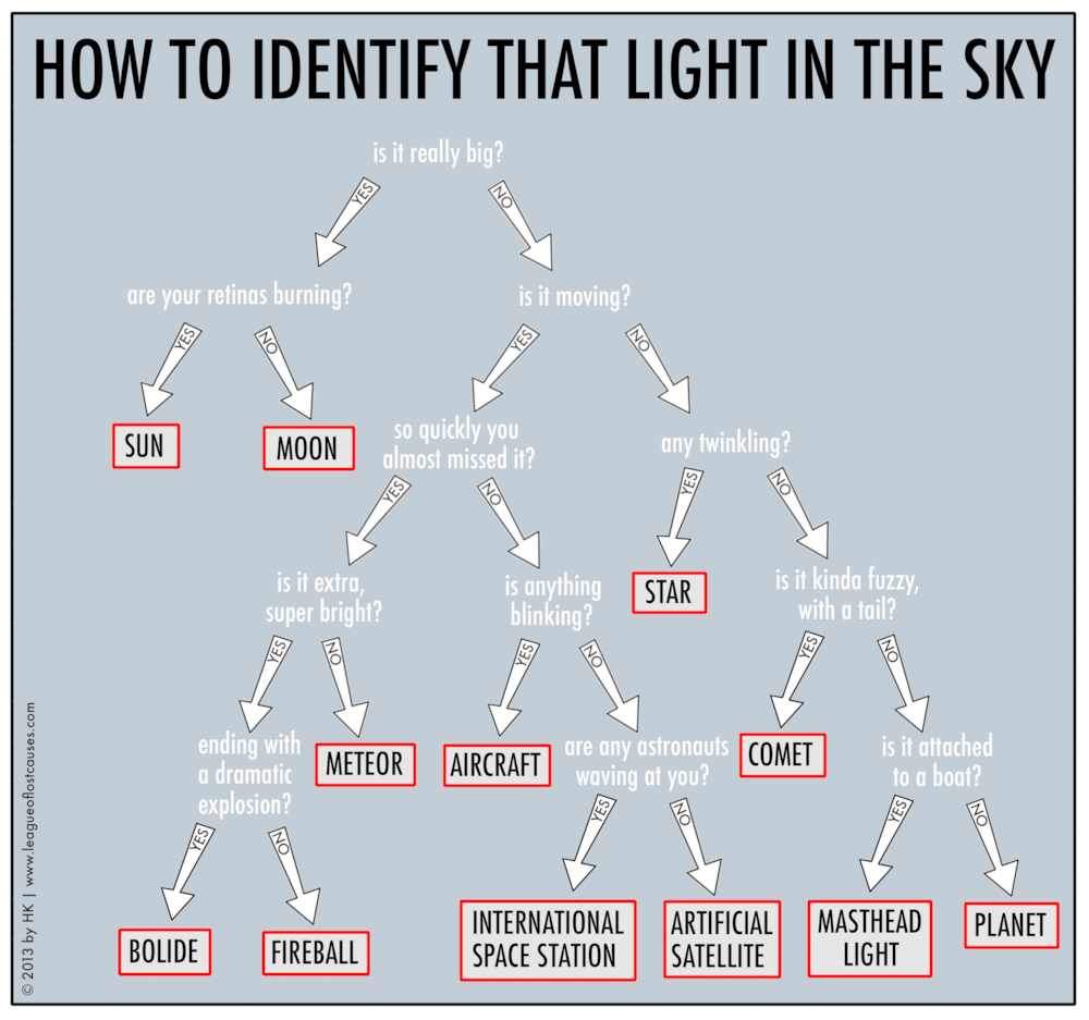 This Flowchart Helps You Quickly Determine What that Light Is in the Sky