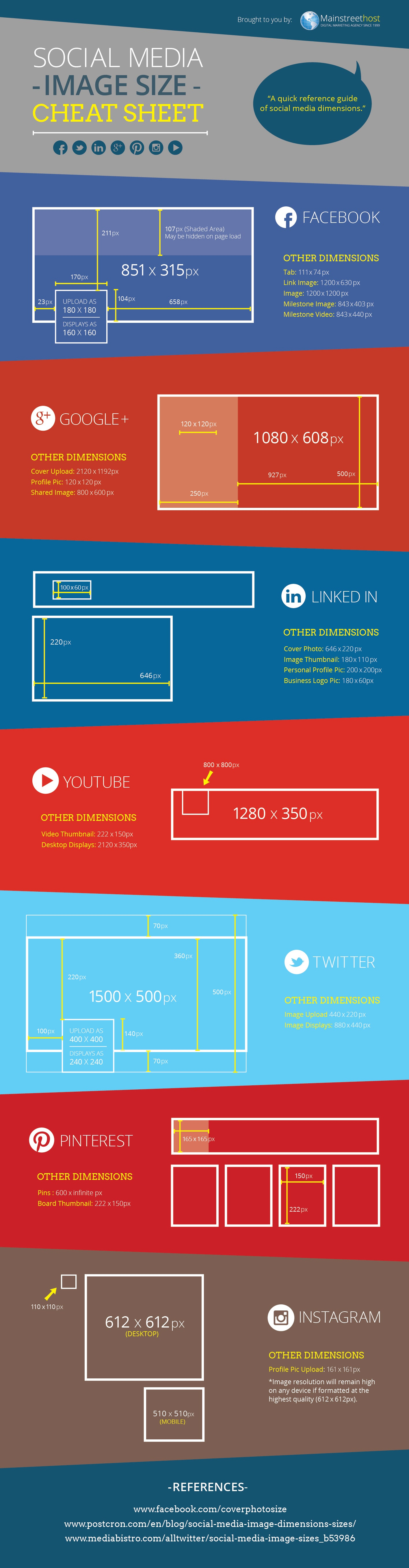 The Correct Dimensions for Images on Different Social Networks
