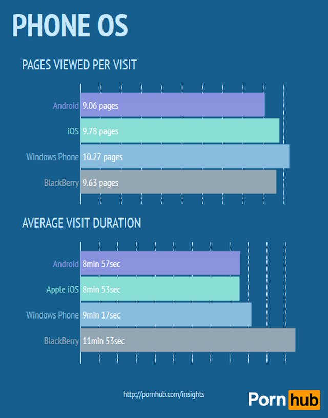 The Ultimate Breakdown of How People Watch Porn Online