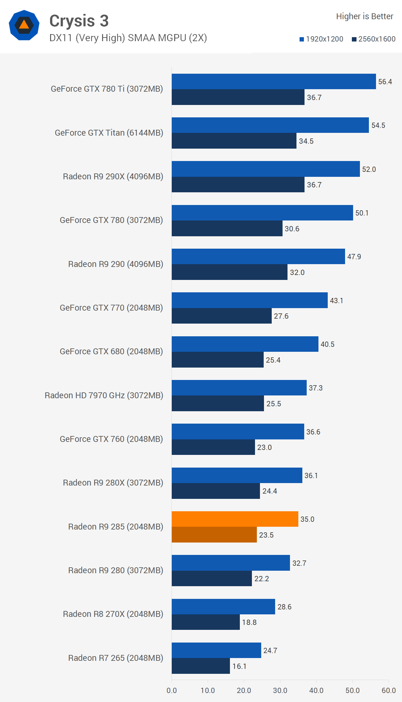 AMD Radeon R9 285 Review: The New $250 Video Card To Beat | Gizmodo