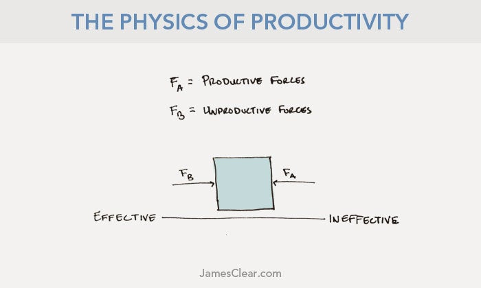 The Physics of Productivity: Newton's Laws of Getting Stuff Done