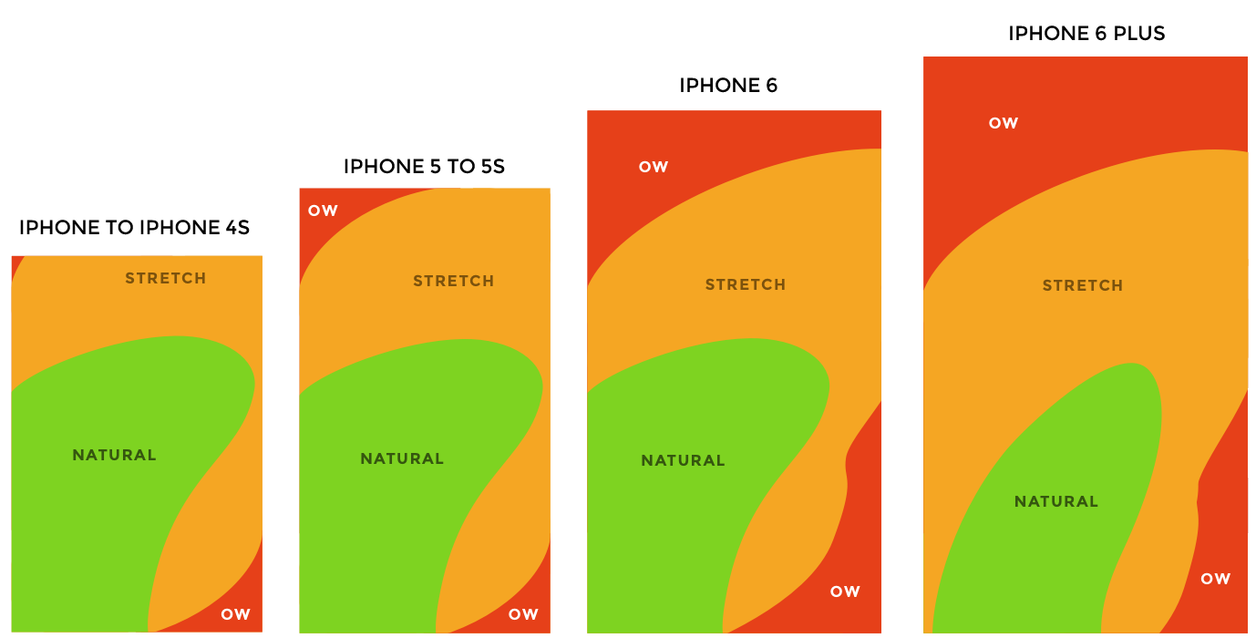 How to Design for Thumbs in the Era of Huge Screens
