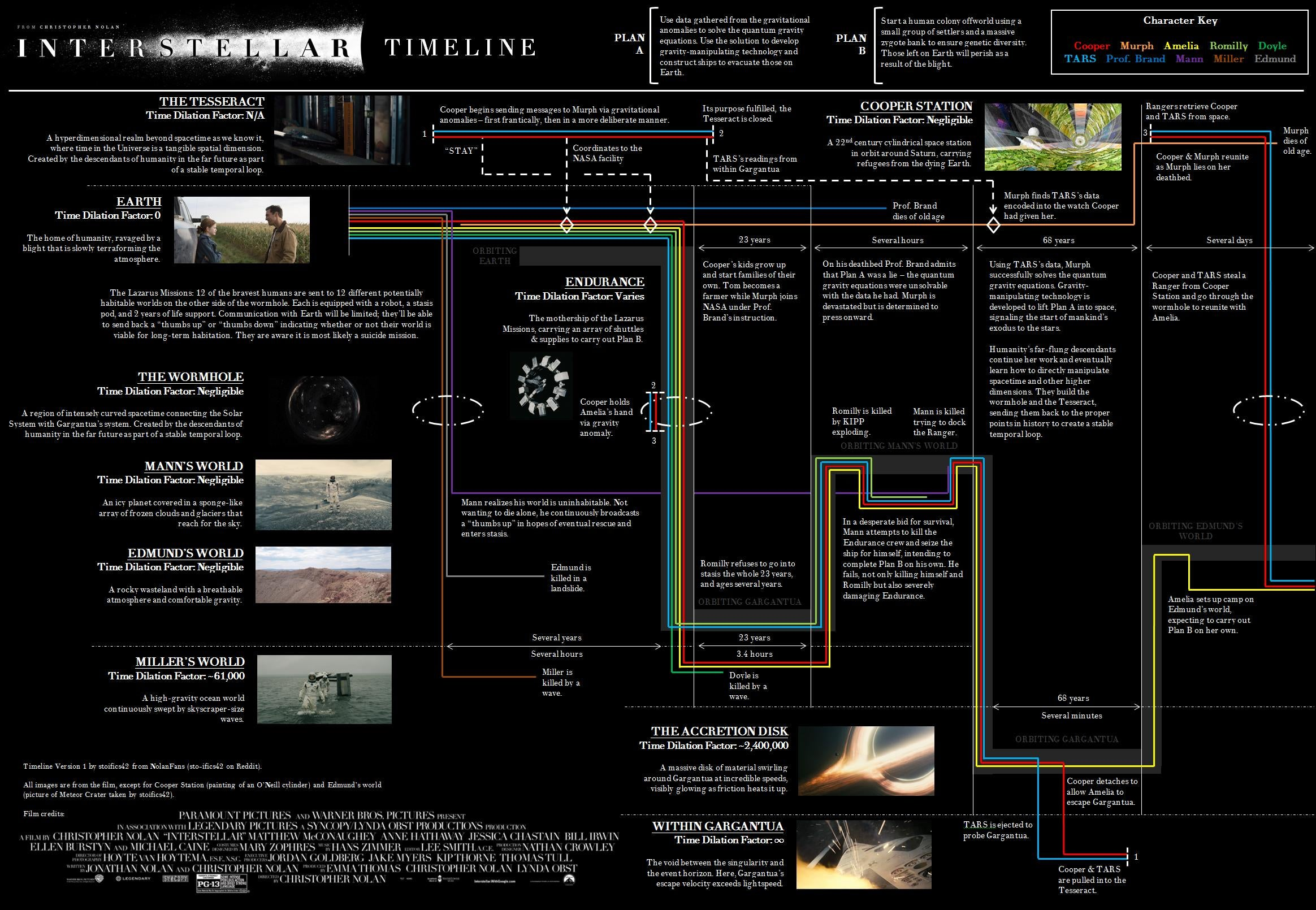 Interstellar explained in one timeline (Warning: SPOILERS)