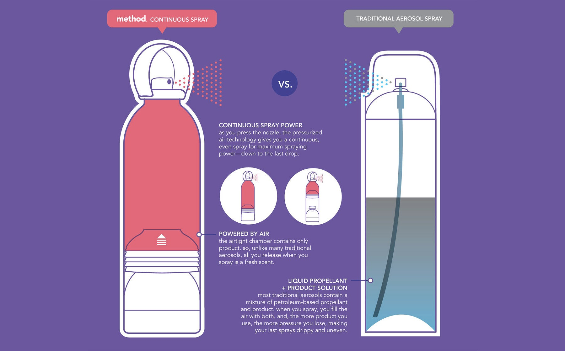 Someone Figured Out How To Make a More Recyclable Plastic Aerosol Can