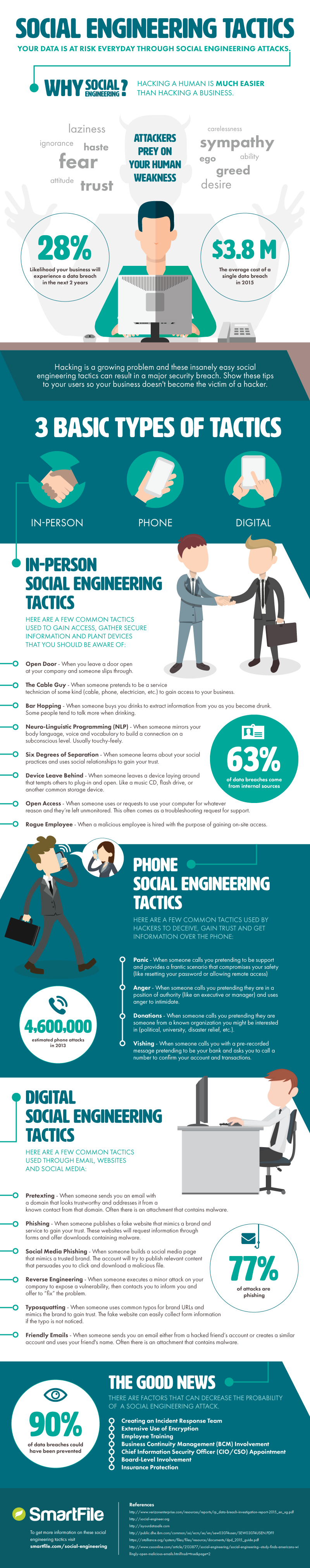 How Social Engineering Attacks Happen, and How You Can Avoid Them